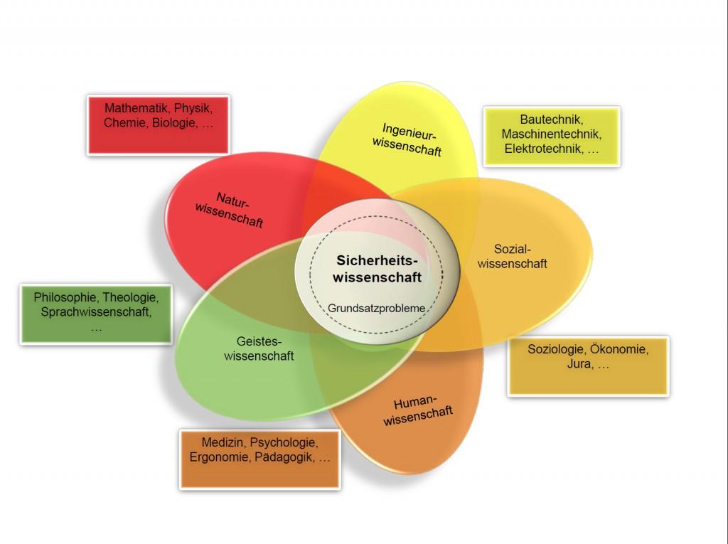 Struktur der Sicherheitswissenschaft